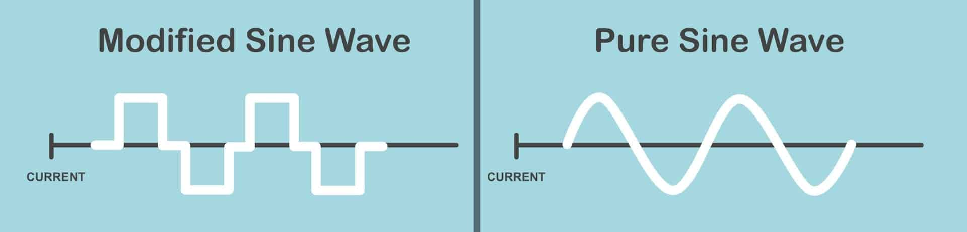 Image showing modified sine wave vs pure sine wave power curves